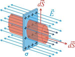 Electrostática. Ley de Gauss