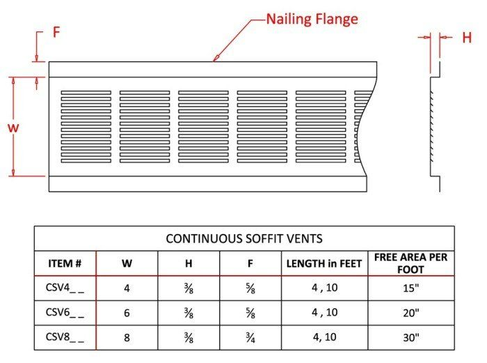 Galvanized Continuous Soffit Vent 10 Lineal Feet Wall Vents Chimney Cap Continuity