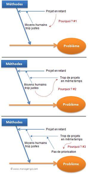 Construire Un Diagramme D U0026 39 Ishikawa Et Savoir L U0026 39 Utiliser