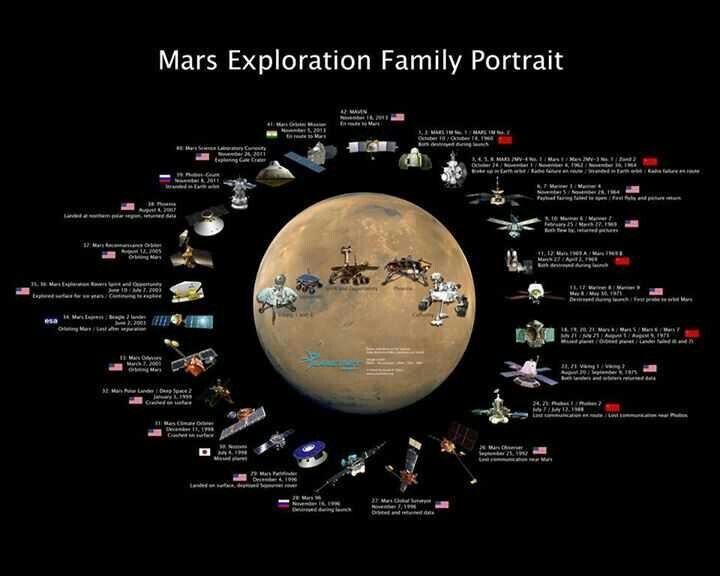 mars missions history - photo #17