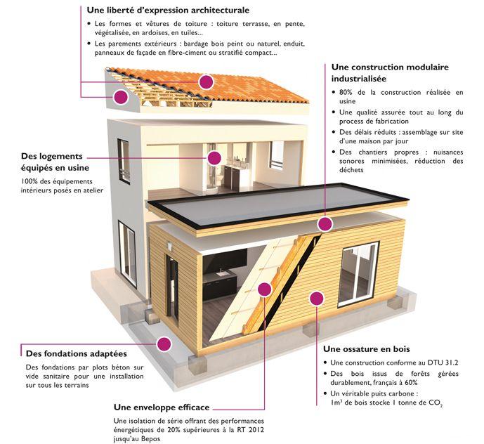 prix maison modulaire bodard maison modulaire contructeur maison bois maisons kokoon bodard. Black Bedroom Furniture Sets. Home Design Ideas
