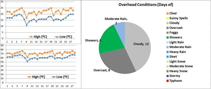 Hong Kong weather graphs 2