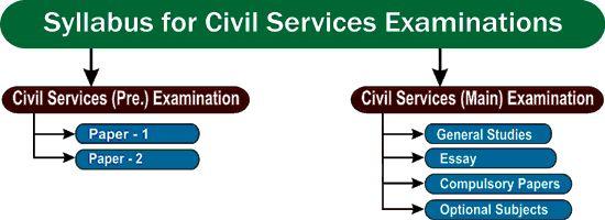 Syllabus of UPSC Civil Services Preliminary Exam