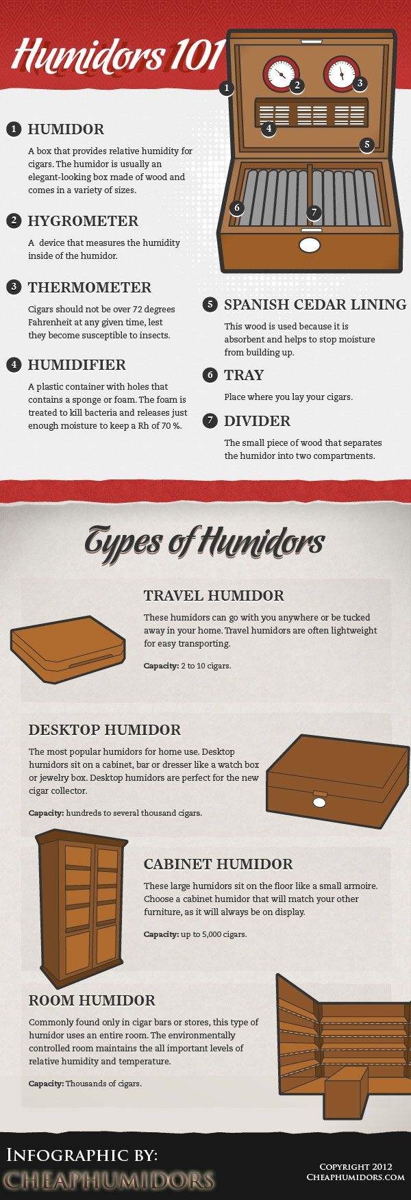 [INFOGRAPHIC] Cigar Humidors 101 | CheapHumidors.com Blog