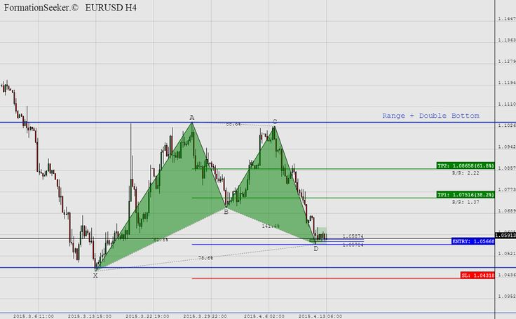 """I can't stress enough how easy it is... @ http://www.fxentourage.com/2015/04/i-cant-stress-enough-how-easy-it-is.html """"...it makes perfect sense to trade EUR..."""" #EURUSD #FOREX #HARMONIC"""