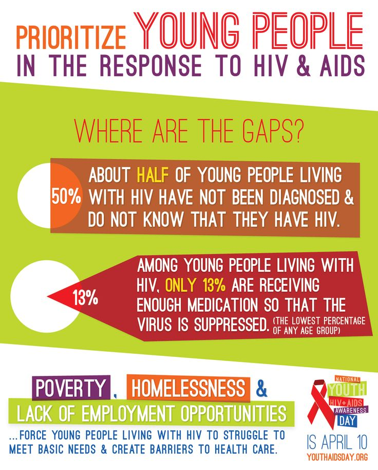 NYHAAD - National Youth HIV & AIDS Awareness Day - Amplify