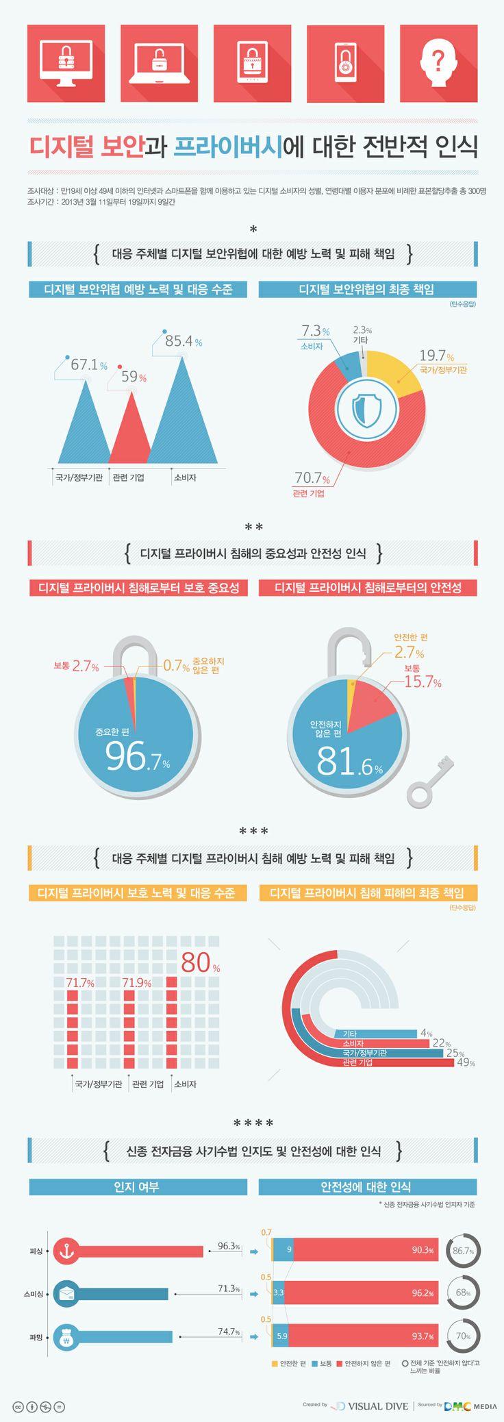 """[인포그래픽] """"당신의 개인정보, 디지털 공간에서는 안전할까요?"""" #privacy / #Infographic ⓒ 비주얼다이브 무단 복사·전재·재배포 금지"""