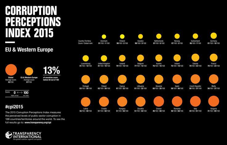 Europa oriental según el índice de percepción de la corrupción 2015. #Infografia