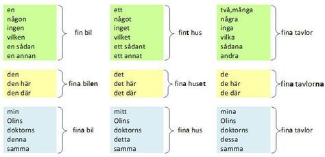 Adjektiver Svenska