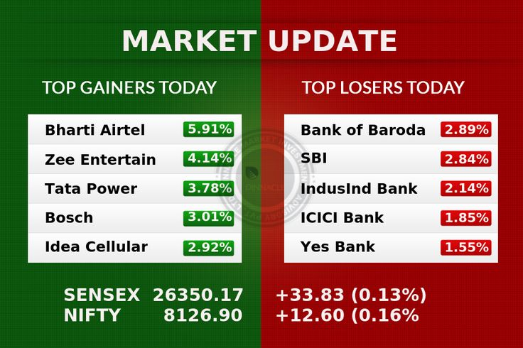 #ClosingBell : #Equity benchmarks closed flat with a positive bias after consolidation on Monday but the broader markets outperformed on further value buying. Banks underperformed after CRR hike announcement by RBI while ITC helped the market close in the green. The 30-share #BSE #Sensex was up 33.83 points at 26350.17 and the 50-share #NSE #Nifty gained 12.60 points at 8126.90 while the BSE #Midcap index jumped 1 percent and #Smallcap rose 0.66 percent on positive breadth. About 1658 shares…