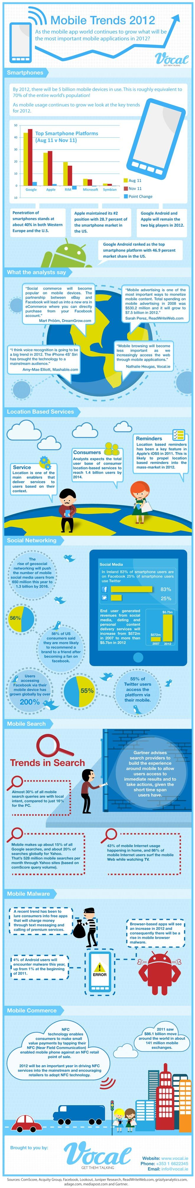 Infographic: #Mobile Trends 2012