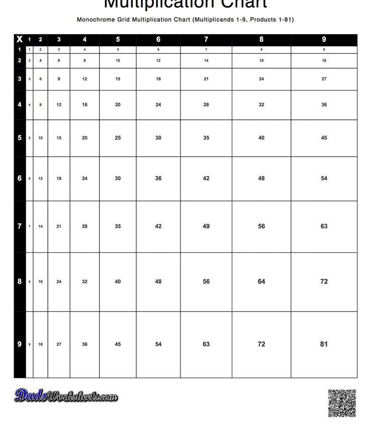 This printable multiplication chart presents the table cells where their sizes are relative to the answer. This is a great way to see the size and scale of each product relative to the others in the chart. Each multiplication chart has black and white and colored versions.