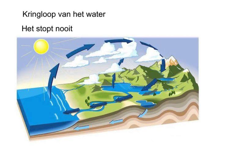 Handige animatie voor het uitbeelden van de waterkringloop.