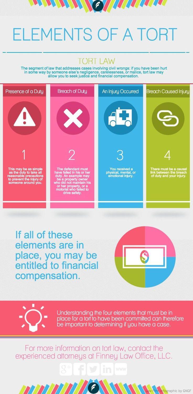 @SocialMediaLaw1 Helpful infographic explaining 4 elements of a tort. #tort #law #education http://finneylawoffice.com/infographic-four-elements-of-a-tort/ … pic.twitter.com/V2LQdl1ZML