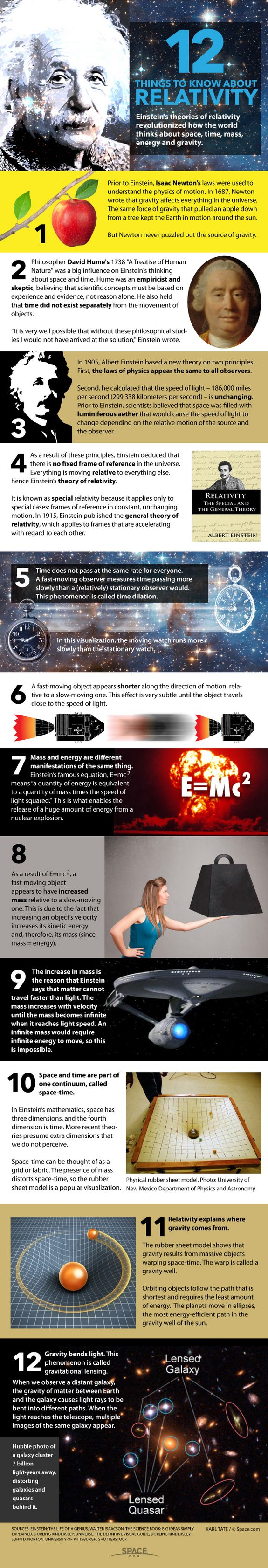 Einstein's Theory of Relativity Explained (Infographic) -  By Karl Tate, Infographics Artist
