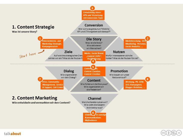 Wie kluge Unternehmen Content Marketing Strategien entwickeln. So entwickelt man eine Content Strategie.