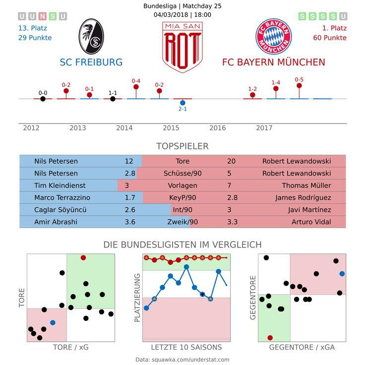 Der FC Bayern hat es in Freiburg traditionell schwer. Was Christian Streich dem Rekordmeister entgegenzusetzen hat, analysieren wir in der Vorschau. Kann der SC Freiburg erneut punkten? Die Vorschau.