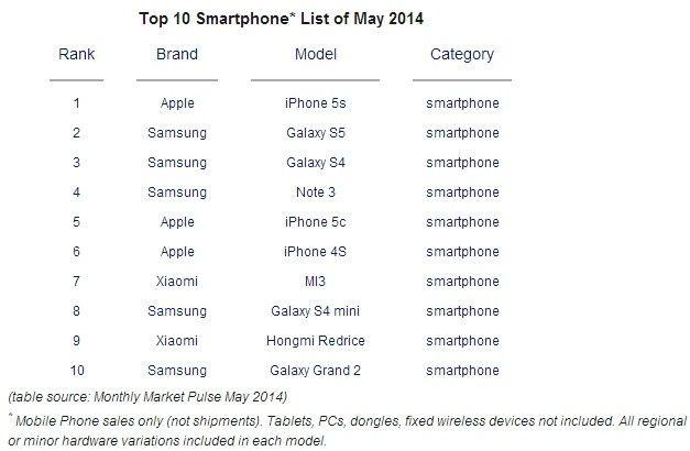 Top 10 celulares mais vendidos