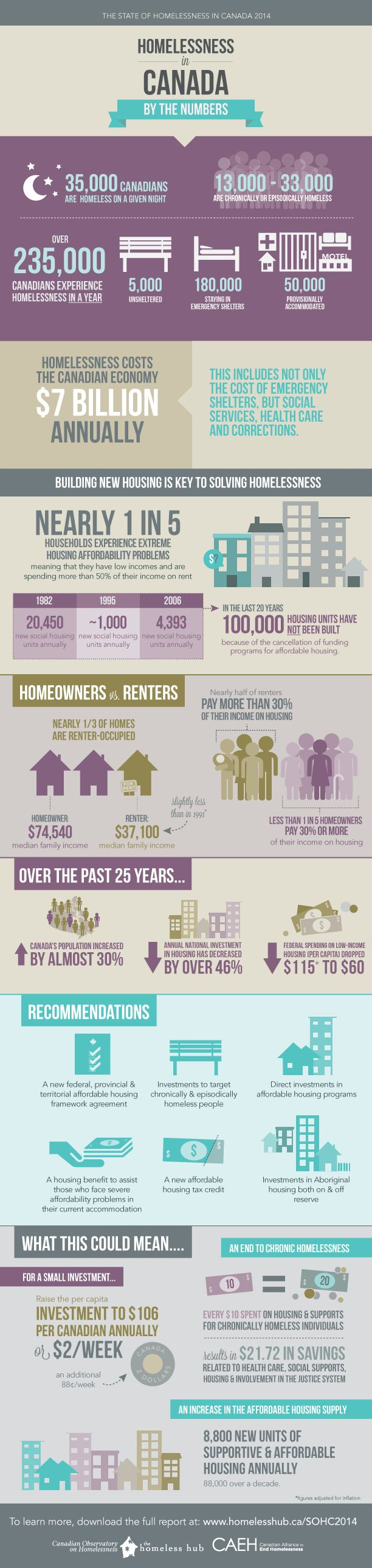 Homelessness in Canada by the Numbers Infographic The State of Homelessness in Canada 2014 - Full Report |PDF http://www.homelesshub.ca/sites/default/files/SOHC2014.pdf