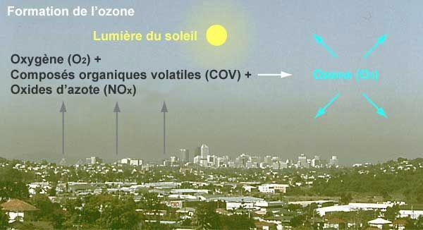 Ozone un danger et le Parlement Européen enquête contre la FRANCE pour non application du seuil a la