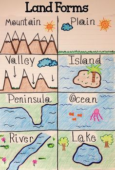 "Land Forms Anchor Chart.    After learning about land forms students can better visualize them by coloring a chart to keep with them.   ""We worked on land forms and made an anchor chart together. They each made a land form poster and they came out cute!"""