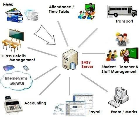 Education Management Software  designed to  an easier administration  of schools without paper .It is able to maintain an academic history of students,teachers and management and all account related information  etc. which eventually helps all education related person like students,teacher and all.