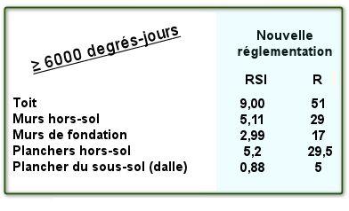 Règlementation en isolation par rapport au nombre de degrés-jours
