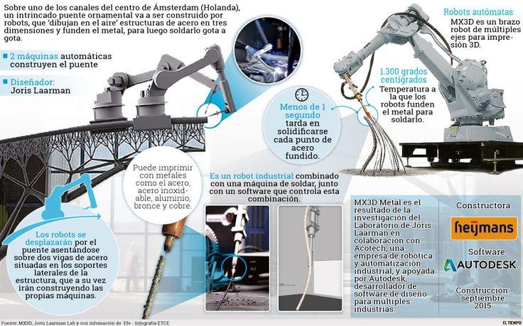 Robots 'imprimirán' un puente metálico en Ámsterdam  http://www.eltiempo.com/multimedia/infografias/robots-imprimiran-un-puente-metalico-en-amsterdam/16135078