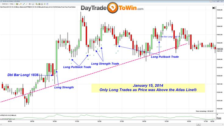 Win tie win trading signals review