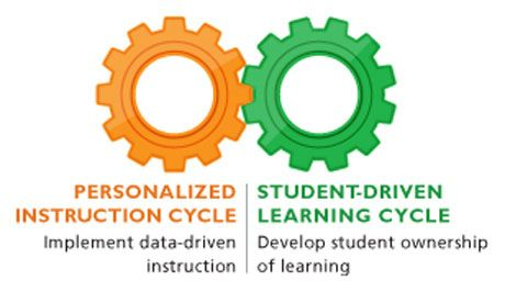 Check out how using blended learning can better prepare students to meet the challenges of the Common Core.