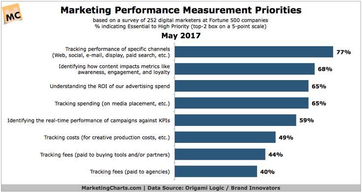 Marketing Performance Measurement (MPM) Efforts Prioritize Specific Channels & Content Impact #DIGITAL #MARKETING