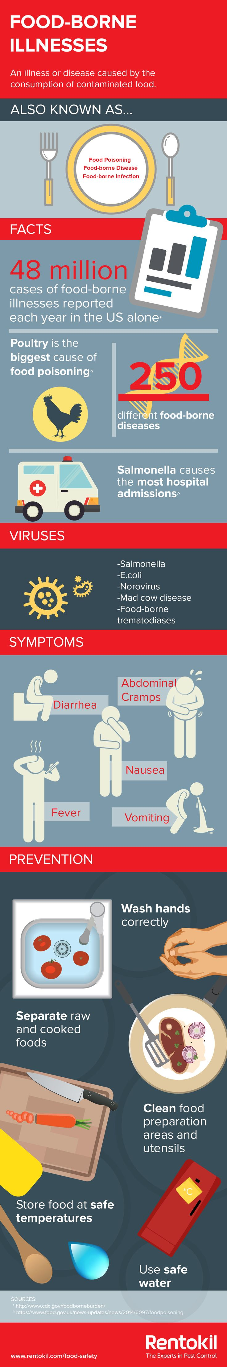Find out about food-borne illnesses such as salmonella, their symptoms, and how to prevent them. #FoodSafety #FoodHygiene