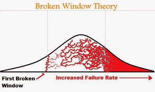 broken window theory crime definition In this lesson, the broken window theory will be defined and examples given its implementation will also be discussed there is a quiz at the end.