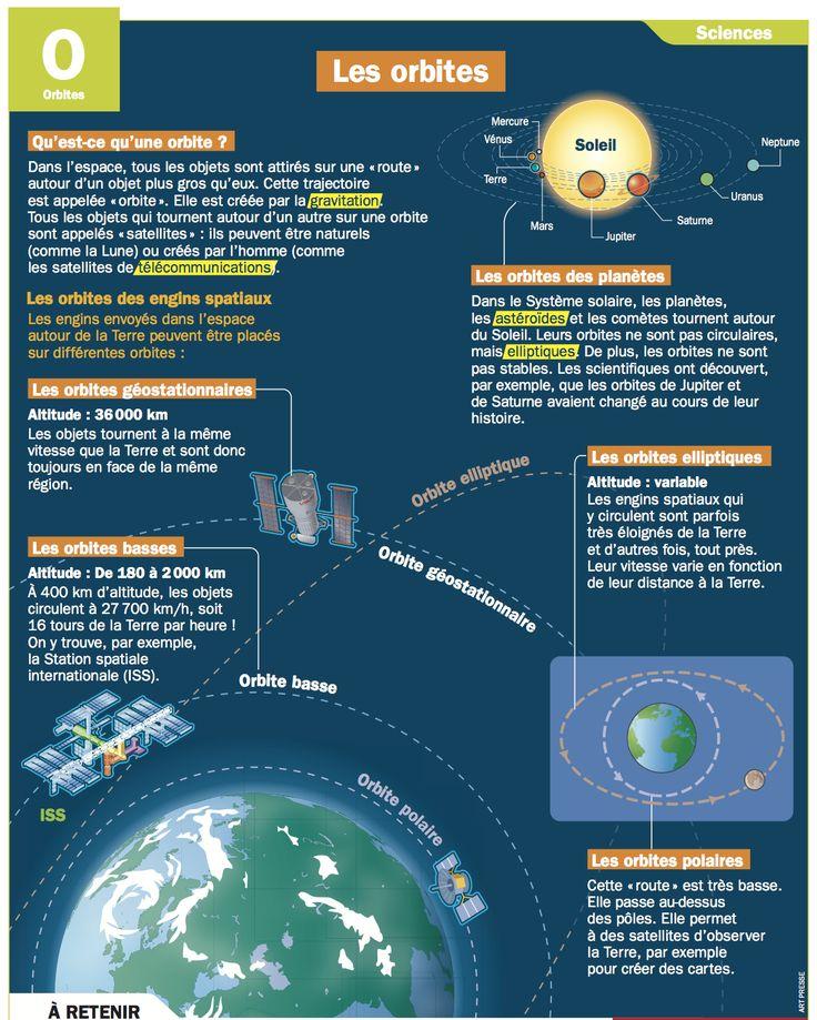 Fiche exposés : Les orbites