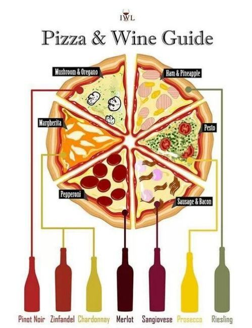 Pizza Wine Guide - Finally, a pairing chart that fits my needs!