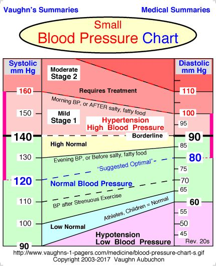 Stress Test Blood Pressure Readings
