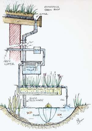 waterzuivering van afvalwater