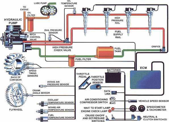 Fuel Injection Systems Fuel Injection Electrical Wiring Diagram Automotive Repair
