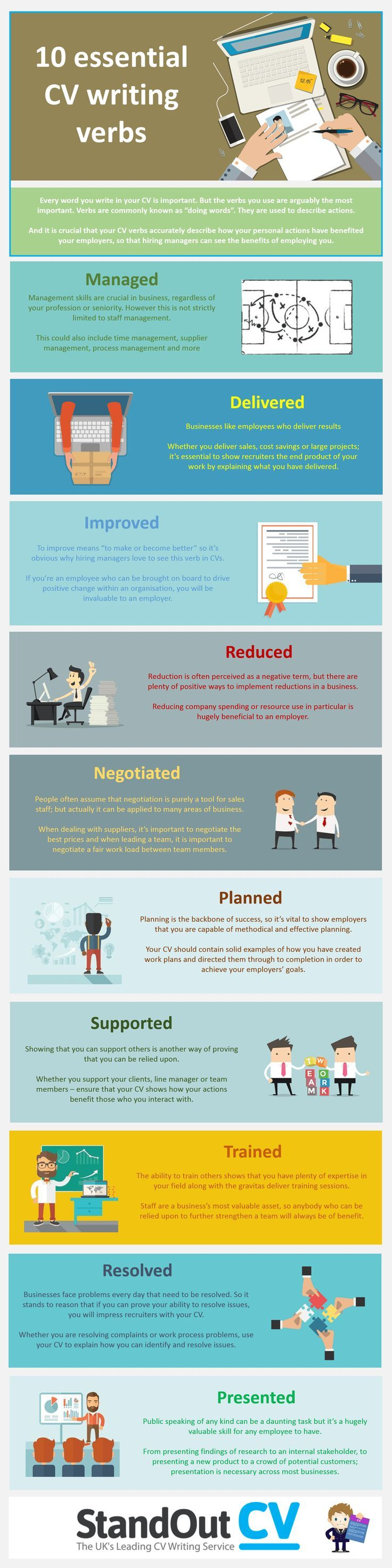 10 Essential CV Writing Verbs Infographic - http://elearninginfographics.com/10-essential-cv-writing-verbs/