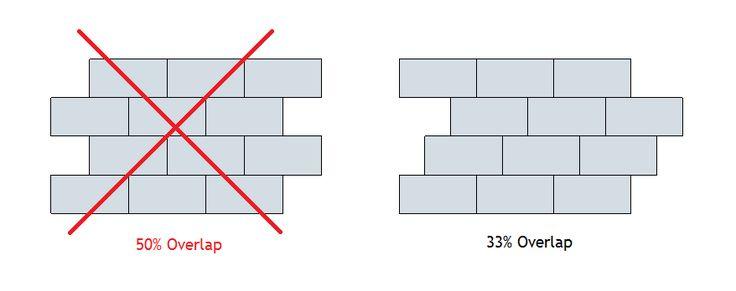 H.Winter Showroom Blog: New Guidelines for Tile Installation