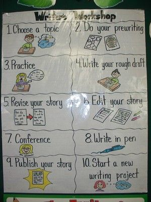 Great writing process ideas and organization