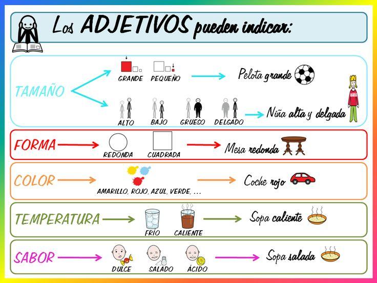 Material complementario para el Área de Lengua Castellana. Contiene, al igual que el compartido de ortografía y sustantivo, carteles y act...