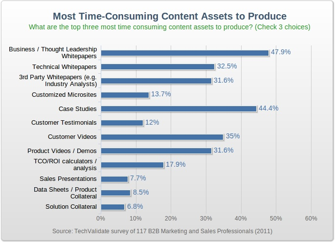 most time-consuming content assets to produce #contentwriting #graph based on 2011 State of B2B Content Marketing Survey Results