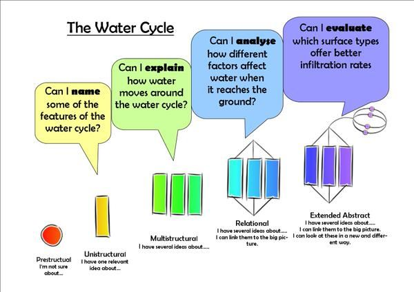 """Joanne Dumbrell on Twitter: """"Outcomes using #SOLOtaxonomy ready for KS3 water cycle lesson http://t.co/FsKCT67sds"""""""