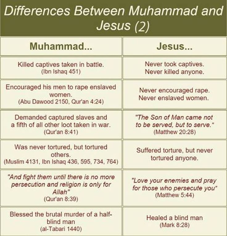 compare women in christianity and islam Top of pagesimilarities between christianity and islam christians and  genital mutilation of women is a widespread practice in muslim countries in some.
