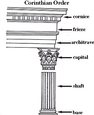Week 25: Classical Orders of Architecture explanation, Doric, Ionic and Corinthian.
