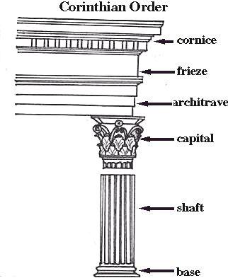 Korinthische Säulenordnung bestehend aus: Kranzgesims Fries Architrav Kapitell (Akanthus) Säulenschaft Basis Fundament