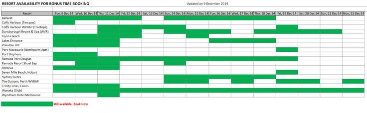 Bonus Time availability for 9 December 2014.