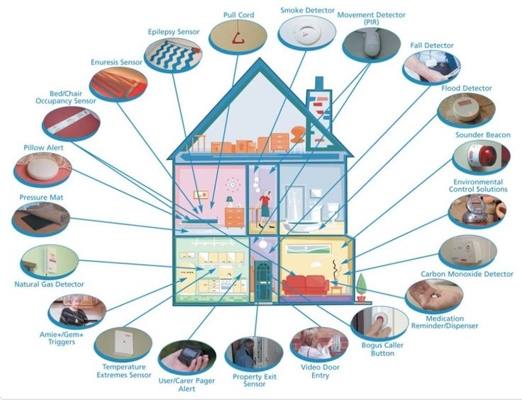 """Internet of Things on Twitter: """"Global #smarthome sensor installations to top 4 billion by 2022, per @ABIresearch https://t.co/fHAUDuPVJL https://t.co/MGPEnjU0fc"""""""