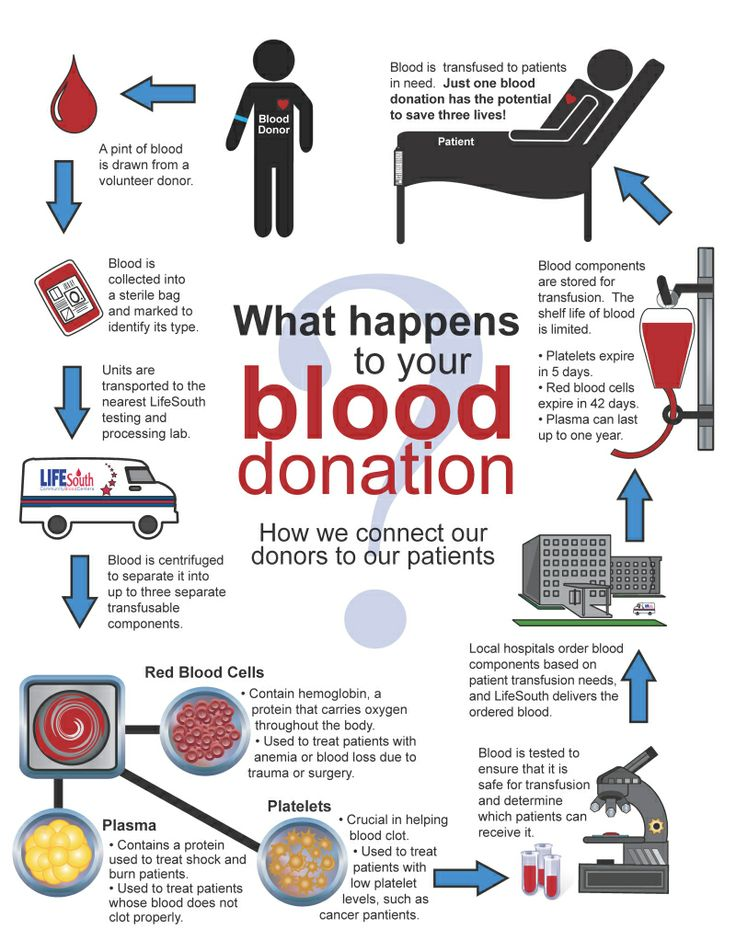blood donations and its positive impacts in saving millions of lives Benefits of trees trees can add value and saving $4 billion in energy costs as indicated by changes in blood pressure and muscle tension.